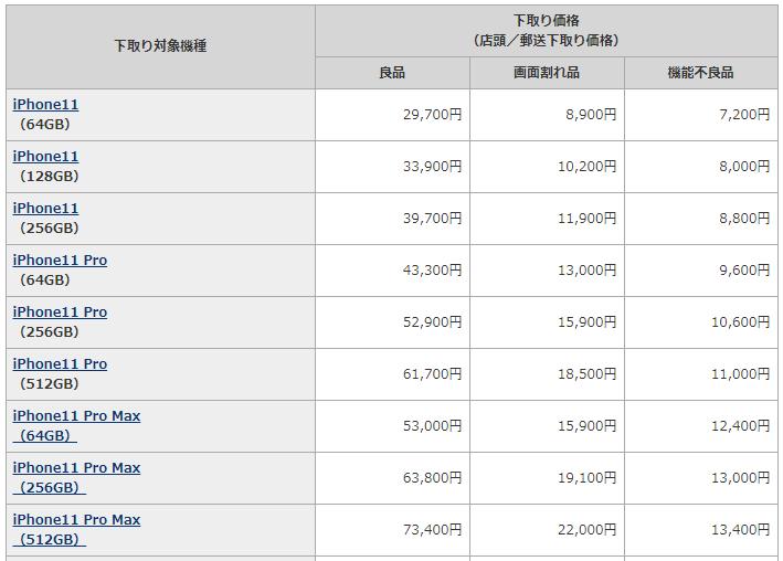 ドコモのiPhoneの下取り価格表