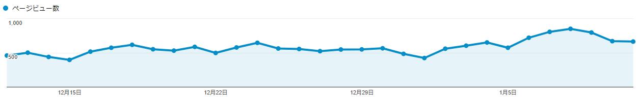 ブログ開始10ヶ月目のPV数
