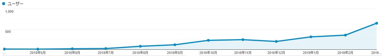 特化ブログの1年目のアクセス推移