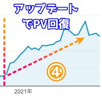 ブログ開設4年目以降のPV推移